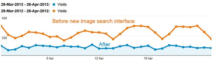 google-referal-stats-figure