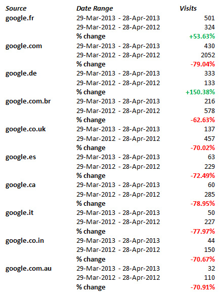 google-referal-stats