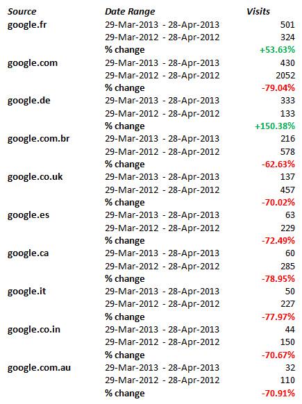 google-referal-stats